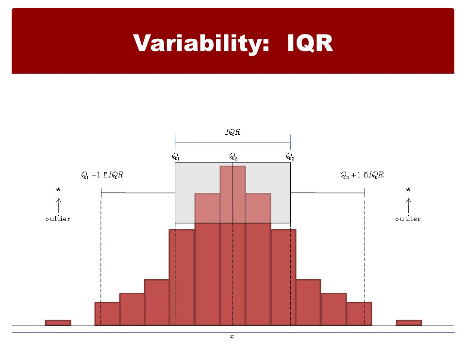 Variability: IQR