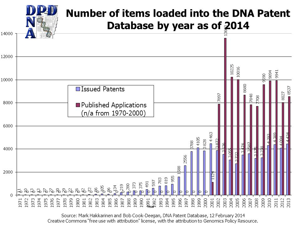 Source: Mark Hakkarinen and Bob Cook-Deegan, DNA Patent Database, 12 February 2014 Creative Commons