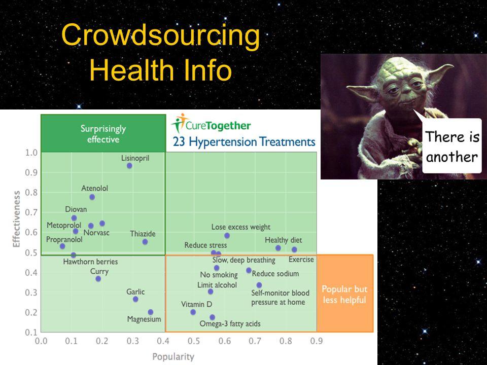 Crowdsourcing Health Info