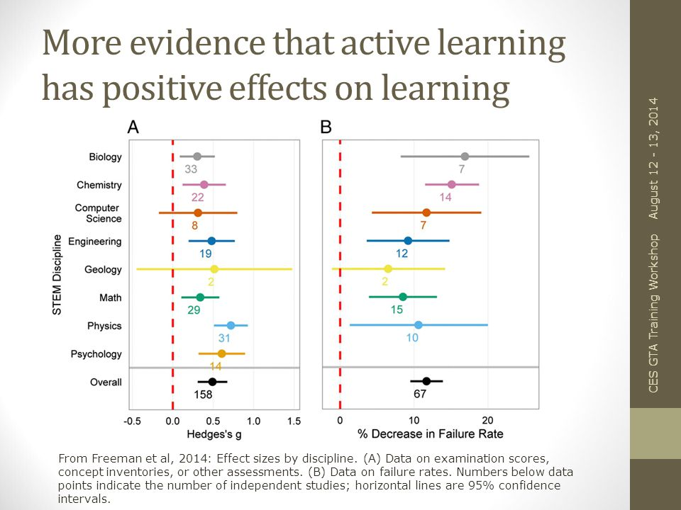 More evidence that active learning has positive effects on learning CES GTA Training Workshop August 12 - 13, 2014 From Freeman et al, 2014: Effect sizes by discipline.