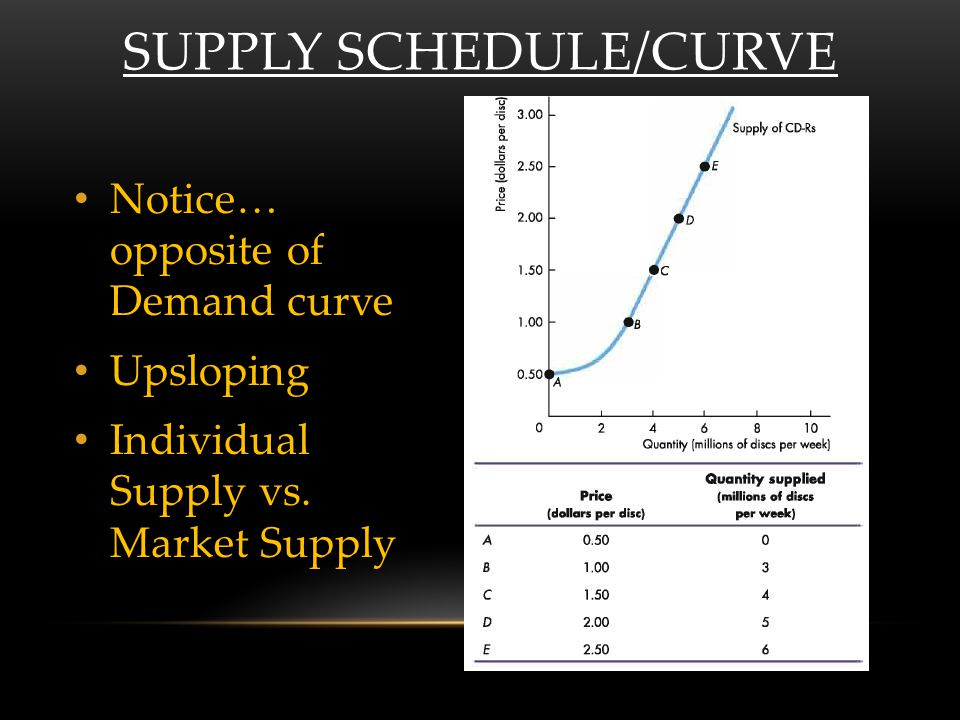 SUPPLY SCHEDULE/CURVE Notice… opposite of Demand curve Upsloping Individual Supply vs. Market Supply
