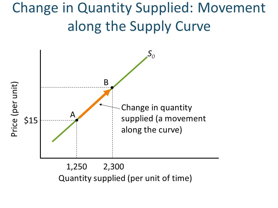 Change in quantity supplied (a movement along the curve) Change in Quantity Supplied: Movement along the Supply Curve Price (per unit) Quantity suppli