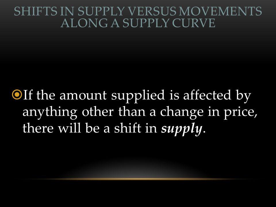 Shift in Supply Price (per unit) Quantity supplied (per unit of time) S0S0 Shift in Supply (a shift of the curve) S1S1 $15 AB 1,2502,300