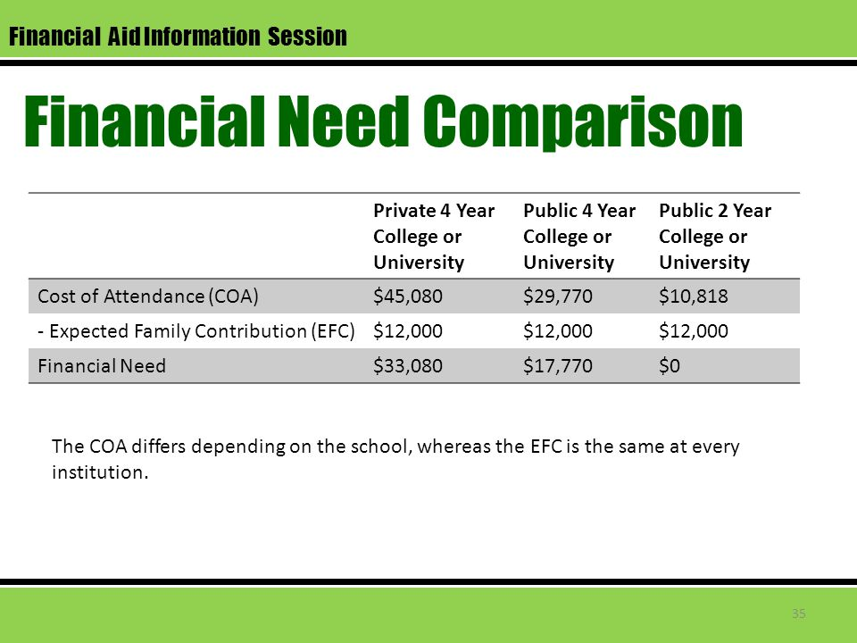 Financial Aid Information Session Financial Need Comparison Private 4 Year College or University Public 4 Year College or University Public 2 Year Col