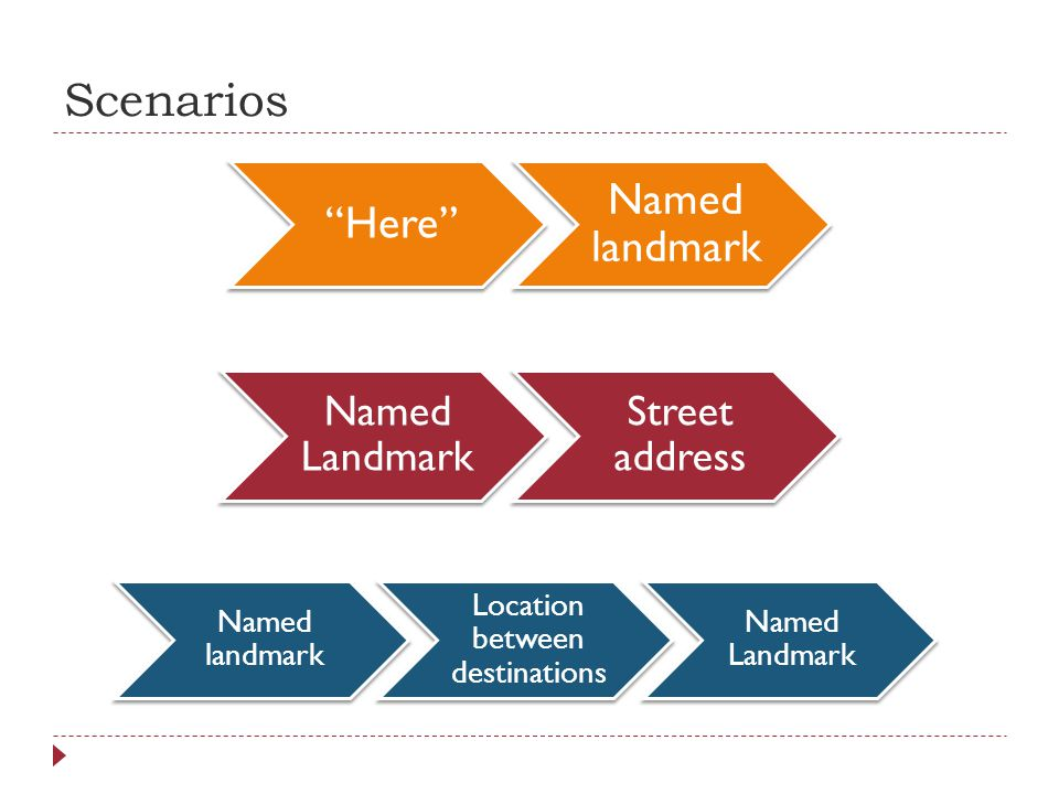 Scenarios Here Named landmark Named Landmark Street address Named landmark Location between destinations Named Landmark