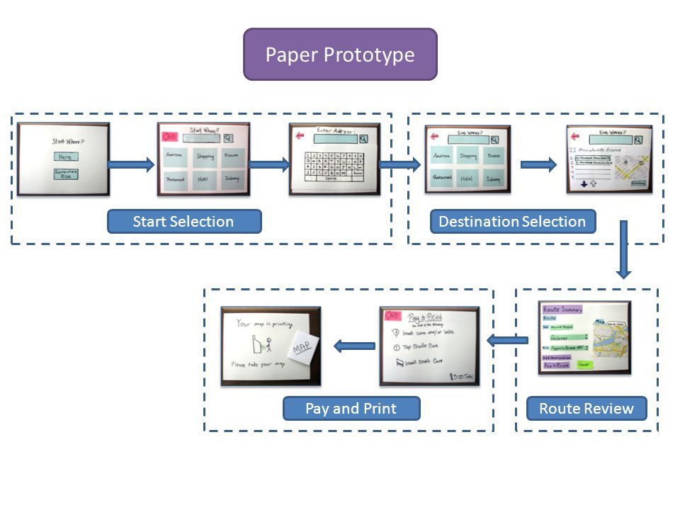Start SelectionDestination Selection Route ReviewPay and Print Paper Prototype
