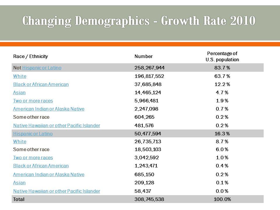 GROUP 1980-1990 1990-2000 Whites 4.09% 5.08% Blacks 11.98% 15.26% Natives 35.44% 14.42% Latino(a)s 53.02% 39.42% Asians 96.13% 63.24%