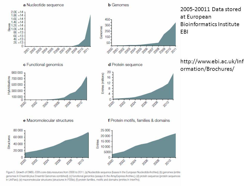 2005-20011 Data stored at European Bioinformatics Institute EBI http://www.ebi.ac.uk/Inf ormation/Brochures/