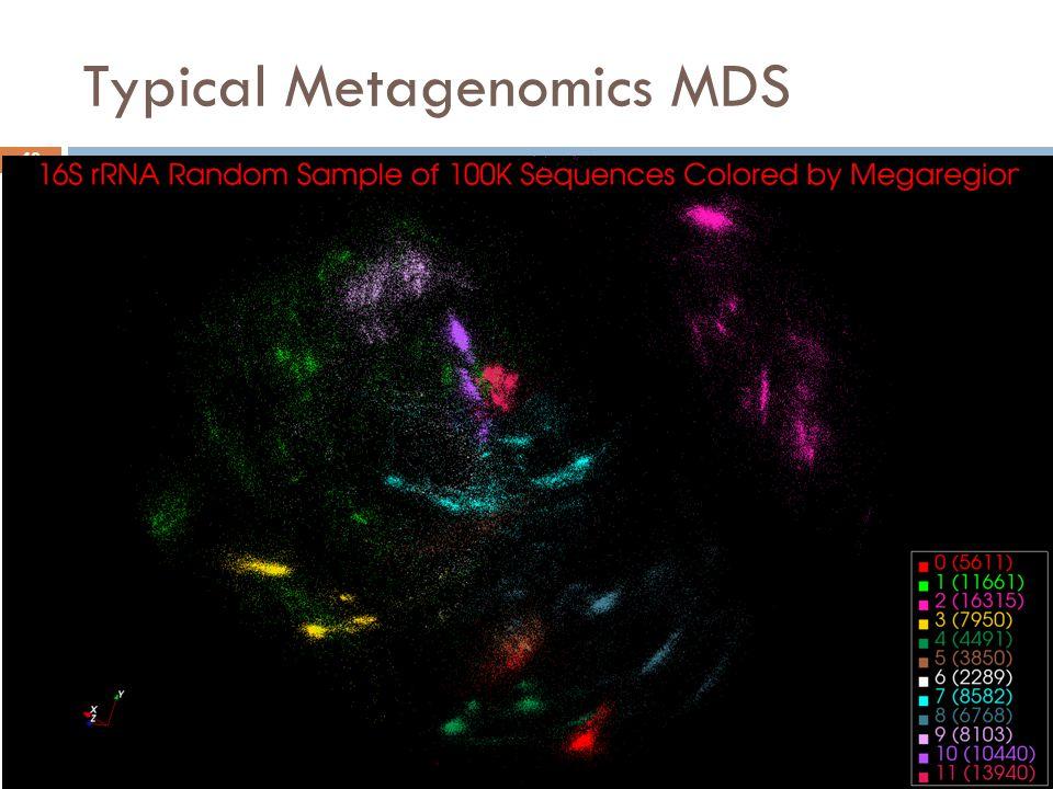 Typical Metagenomics MDS ECMLS 2012Visualizing PSU 48
