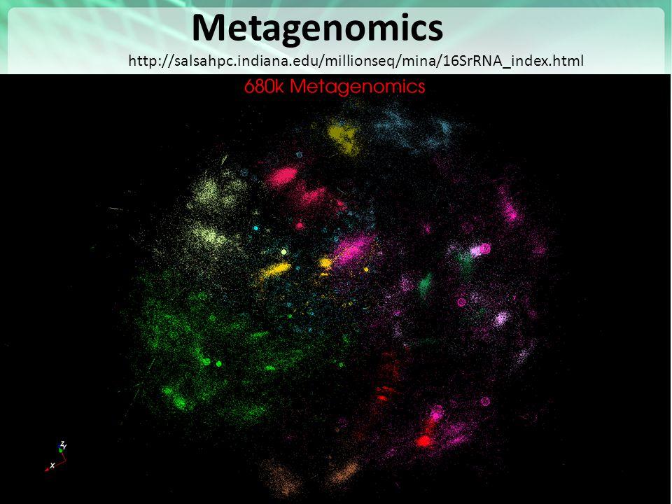 https://portal.futuregrid.org Metagenomics 49 http://salsahpc.indiana.edu/millionseq/mina/16SrRNA_index.html