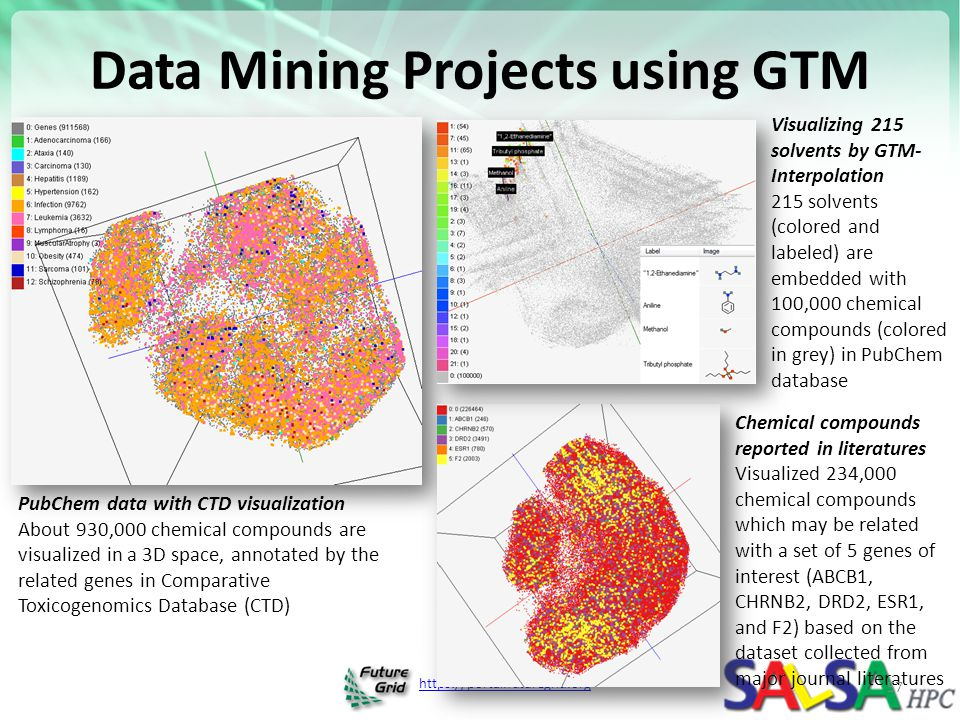 https://portal.futuregrid.org Data Mining Projects using GTM PubChem data with CTD visualization About 930,000 chemical compounds are visualized in a 3D space, annotated by the related genes in Comparative Toxicogenomics Database (CTD) Chemical compounds reported in literatures Visualized 234,000 chemical compounds which may be related with a set of 5 genes of interest (ABCB1, CHRNB2, DRD2, ESR1, and F2) based on the dataset collected from major journal literatures Visualizing 215 solvents by GTM- Interpolation 215 solvents (colored and labeled) are embedded with 100,000 chemical compounds (colored in grey) in PubChem database 57