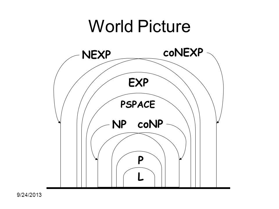 World Picture EXP PSPACE P L NEXP NP coNP coNEXP 9/24/2013