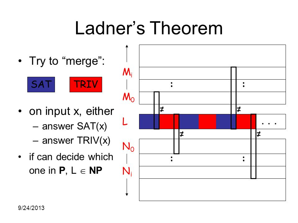 Ladner's Theorem Try to merge : on input x, either –answer SAT(x) –answer TRIV(x) if can decide which one in P, L  NP SATTRIV MiMi M0M0 L N0N0 NiNi :: ::...