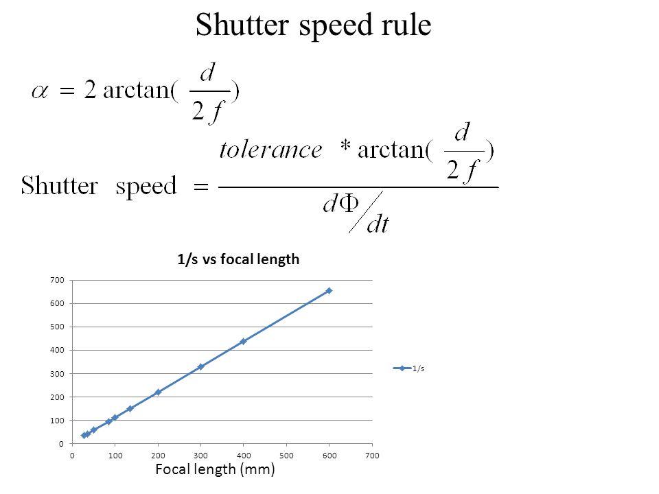 Shutter speed rule Focal length (mm)
