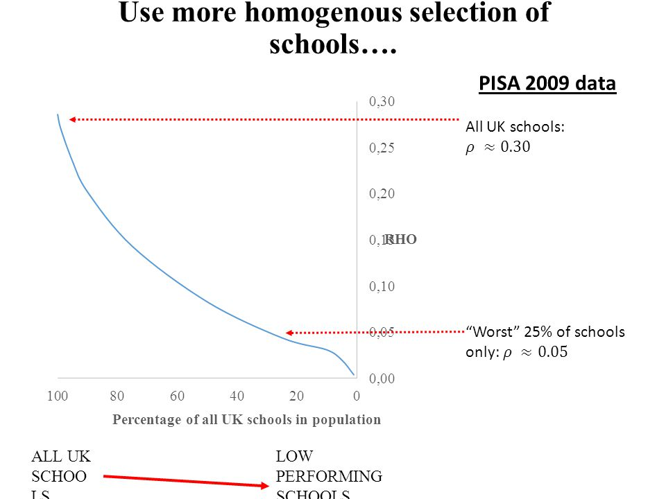 Use more homogenous selection of schools…. ALL UK SCHOO LS LOW PERFORMING SCHOOLS ONLY