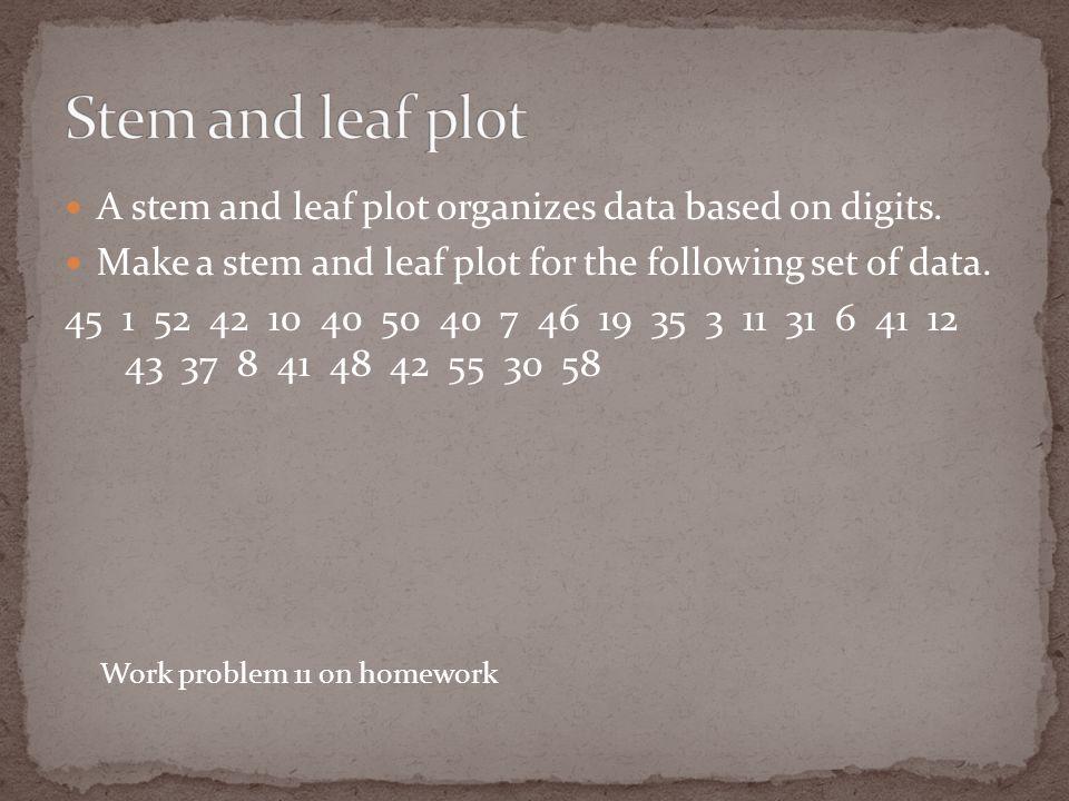 A stem and leaf plot organizes data based on digits.