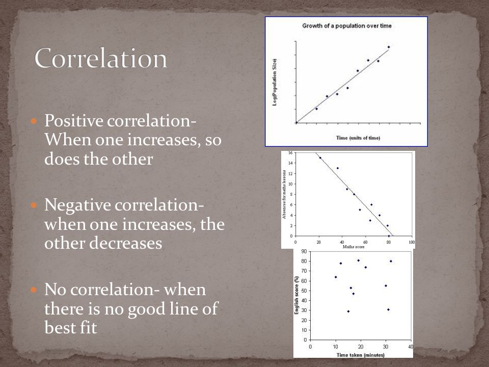 Positive correlation- When one increases, so does the other Negative correlation- when one increases, the other decreases No correlation- when there is no good line of best fit