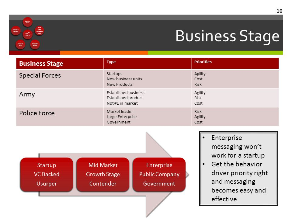 Business Stage 10 Business Stage TypePriorities Special Forces Startups New business units New Products Agility Cost Risk Army Established business Es