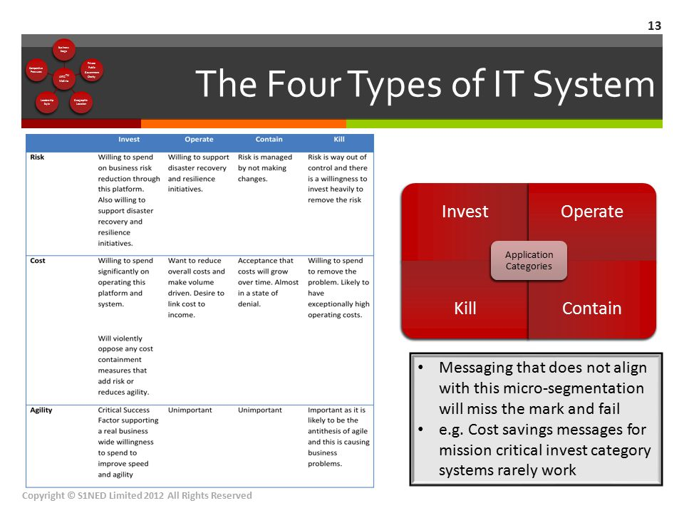 The Four Types of IT System 13 InvestOperate KillContain Application Categories Messaging that does not align with this micro-segmentation will miss t