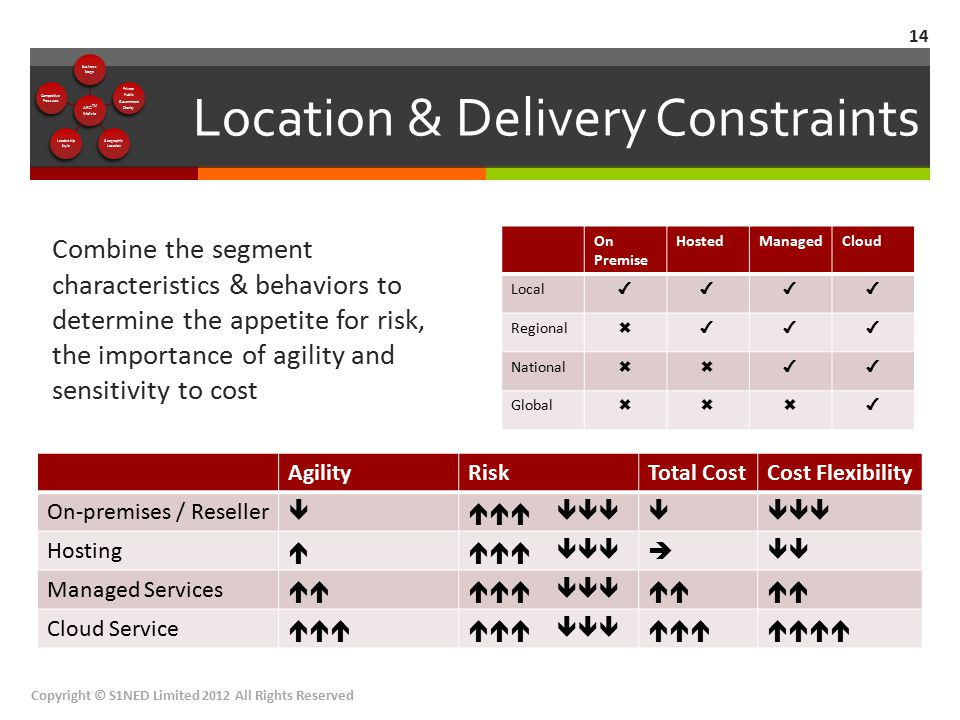 Location & Delivery Constraints Combine the segment characteristics & behaviors to determine the appetite for risk, the importance of agility and sens