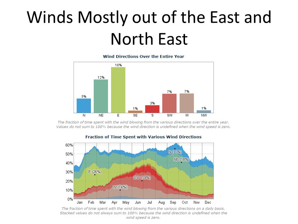 Winds Mostly out of the East and North East