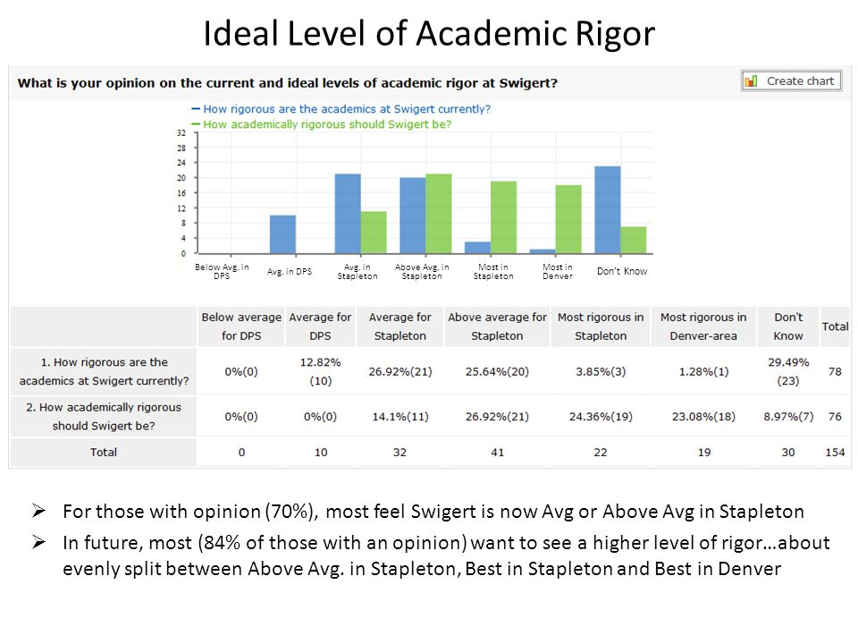 Ideal Level of Academic Rigor  For those with opinion (70%), most feel Swigert is now Avg or Above Avg in Stapleton  In future, most (84% of those with an opinion) want to see a higher level of rigor…about evenly split between Above Avg.