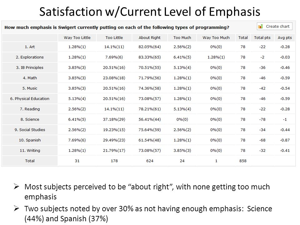 Satisfaction w/Current Level of Emphasis  Most subjects perceived to be about right , with none getting too much emphasis  Two subjects noted by over 30% as not having enough emphasis: Science (44%) and Spanish (37%)