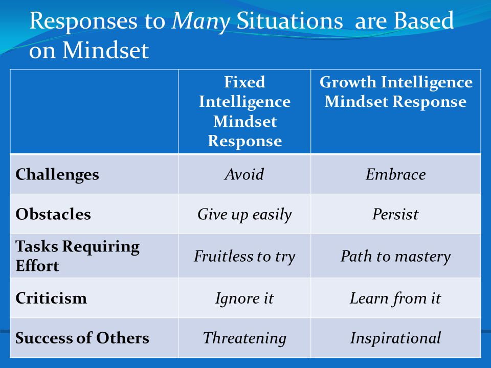 Responses to Many Situations are Based on Mindset Fixed Intelligence Mindset Response Growth Intelligence Mindset Response ChallengesAvoidEmbrace Obst