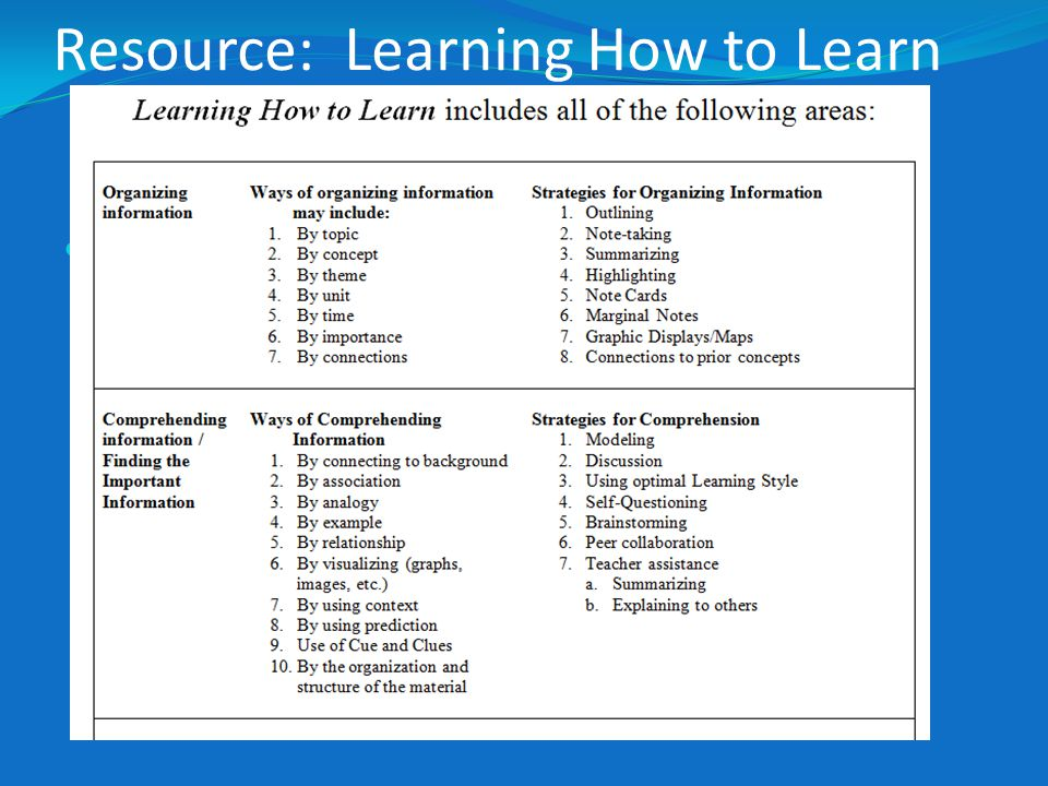 Resource: Learning How to Learn Insert picture of document and where to find it.