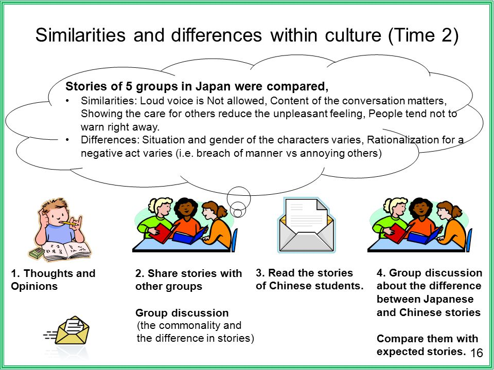 Similarities and differences within culture (Time 2) 16 3.