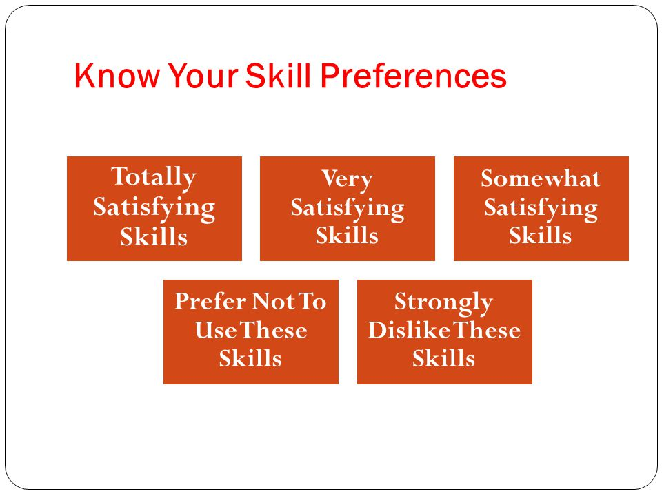 Know Your Skill Preferences Totally Satisfying Skills Very Satisfying Skills Somewhat Satisfying Skills Prefer Not To Use These Skills Strongly Dislike These Skills