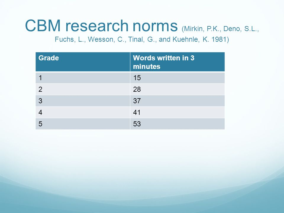 CBM research norms (Mirkin, P.K., Deno, S.L., Fuchs, L., Wesson, C., Tinal, G., and Kuehnle, K.