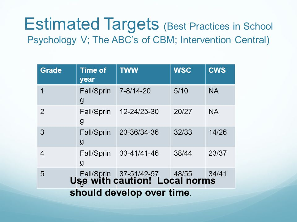 Estimated Targets (Best Practices in School Psychology V; The ABC's of CBM; Intervention Central) GradeTime of year TWWWSCCWS 1Fall/Sprin g 7-8/14-205/10NA 2Fall/Sprin g 12-24/25-3020/27NA 3Fall/Sprin g 23-36/34-3632/3314/26 4Fall/Sprin g 33-41/41-4638/4423/37 5Fall/Sprin g 37-51/42-5748/5534/41 Use with caution.