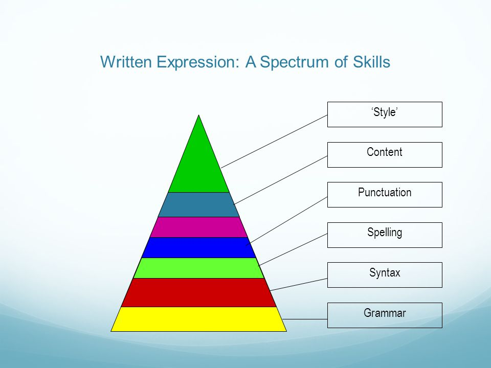 Written Expression: A Spectrum of Skills GrammarSyntaxSpellingPunctuationContent'Style'