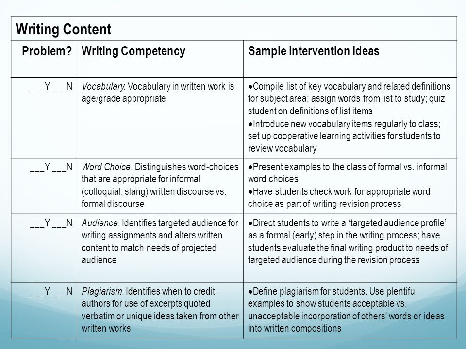 Writing Content Problem Writing CompetencySample Intervention Ideas ___Y ___N Vocabulary.