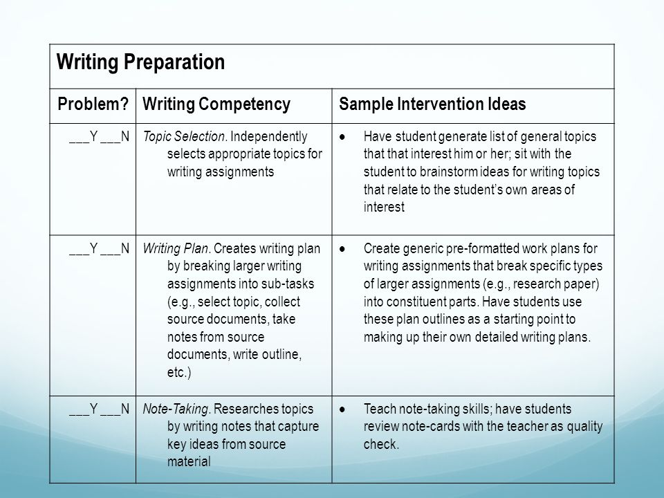 Writing Preparation Problem Writing CompetencySample Intervention Ideas ___Y ___N Topic Selection.