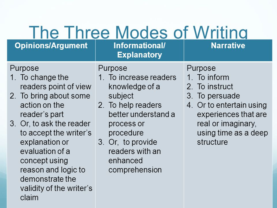 The Three Modes of Writing Opinions/ArgumentInformational/ Explanatory Narrative Purpose 1.To change the readers point of view 2.To bring about some action on the reader's part 3.Or, to ask the reader to accept the writer's explanation or evaluation of a concept using reason and logic to demonstrate the validity of the writer's claim Purpose 1.To increase readers knowledge of a subject 2.To help readers better understand a process or procedure 3.Or, to provide readers with an enhanced comprehension Purpose 1.To inform 2.To instruct 3.To persuade 4.Or to entertain using experiences that are real or imaginary, using time as a deep structure