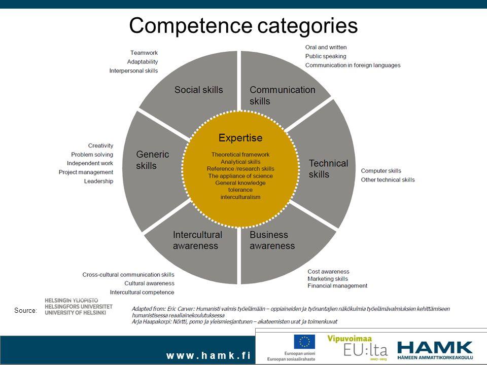w w w. h a m k. f i Source: Competence categories
