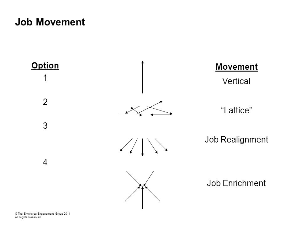 Job Movement Option 1 2 3 4 Movement Vertical Lattice Job Realignment Job Enrichment © The Employee Engagement Group 2011 All Rights Reserved