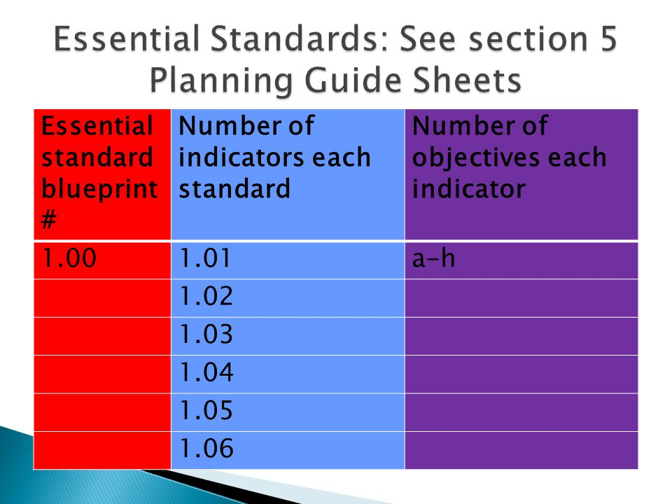 Essential standard blueprint # Number of indicators each standard Number of objectives each indicator 1.001.01a-h 1.02 1.03 1.04 1.05 1.06