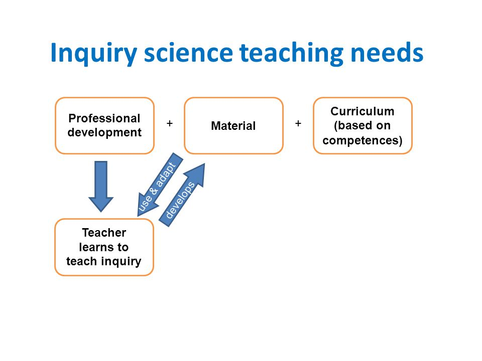 Inquiry science teaching needs Professional development Material + Curriculum (based on competences) + Teacher learns to teach inquiry use & adapt dev