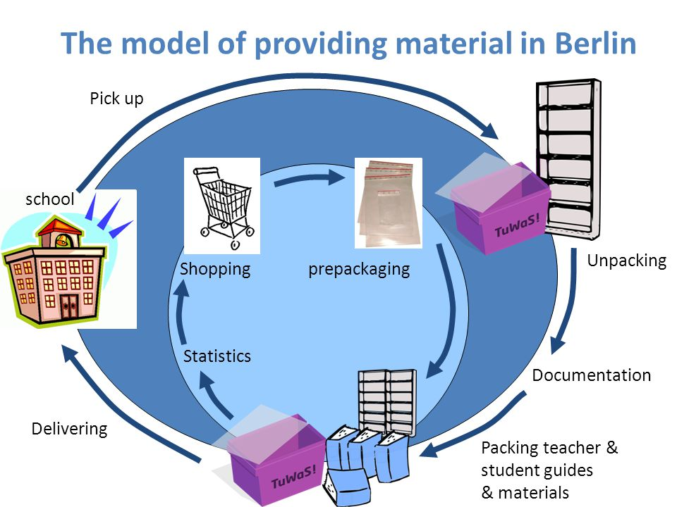 The model of providing material in Berlin Unpacking Delivering school Pick up Packing teacher & student guides & materials Documentation Statistics pr