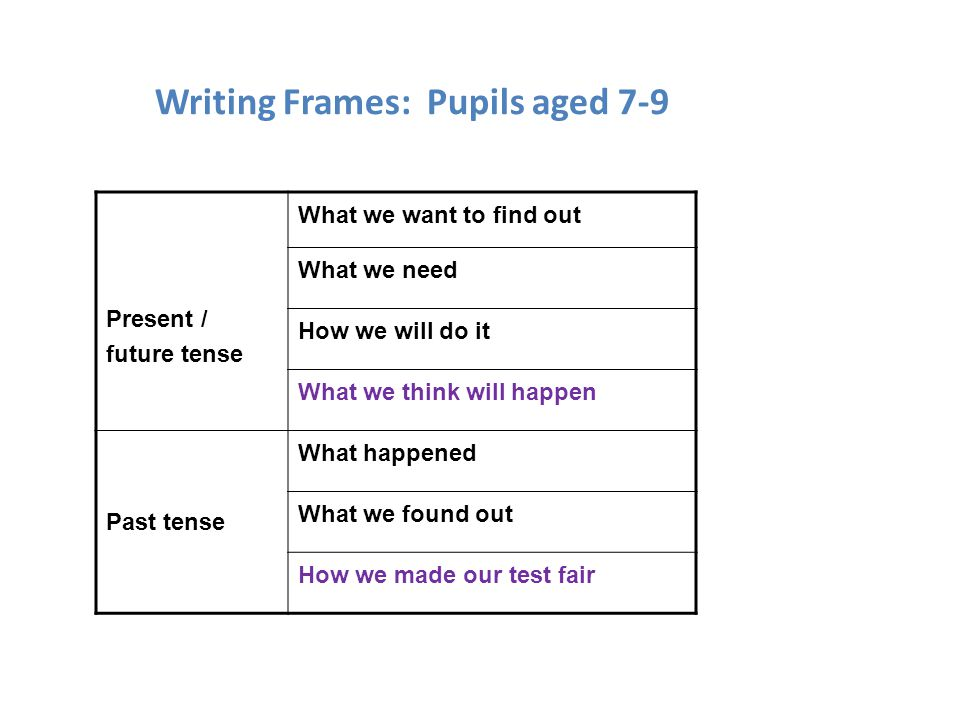 Writing Frames: Pupils aged 7-9 Present / future tense What we want to find out What we need How we will do it What we think will happen Past tense Wh