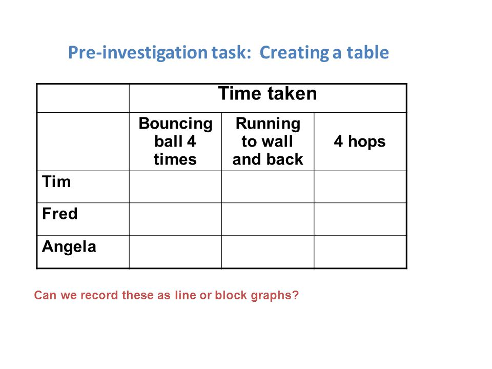 Pre-investigation task: Creating a table Time taken Bouncing ball 4 times Running to wall and back 4 hops Tim Fred Angela Can we record these as line
