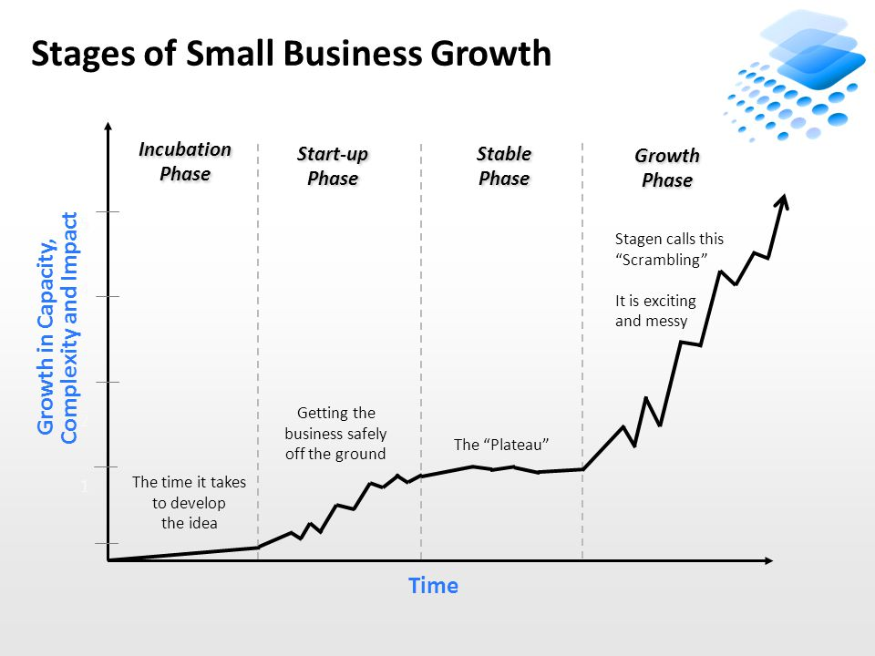 Stages of Small Business Growth Growth in Capacity, Complexity and Impact Time 5432154321 Incubation Phase Start-up Phase Stable Phase Growth Phase The Plateau Stagen calls this Scrambling It is exciting and messy Getting the business safely off the ground The time it takes to develop the idea