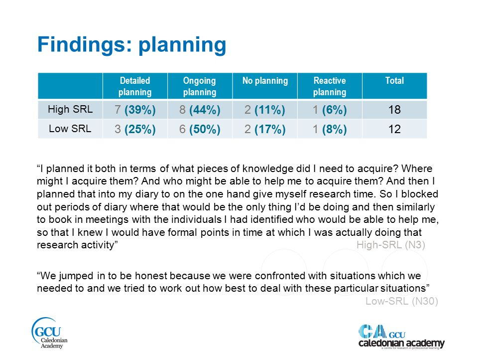 Findings: planning Detailed planning Ongoing planning No planningReactive planning Total High SRL 7 (39%)8 (44%)2 (11%)1 (6%)18 Low SRL 3 (25%)6 (50%)2 (17%)1 (8%)12 I planned it both in terms of what pieces of knowledge did I need to acquire.