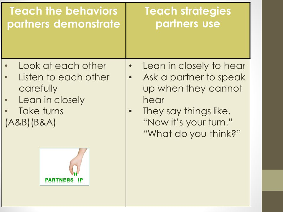 Teach the behaviors partners demonstrate Teach strategies partners use Look at each other Listen to each other carefully Lean in closely Take turns (A