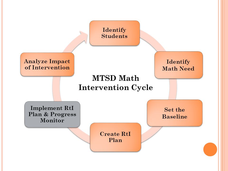 Identify Students Identify Math Need Create RtI Plan Set the Baseline Implement RtI Plan & Progress Monitor Analyze Impact of Intervention MTSD Math Intervention Cycle