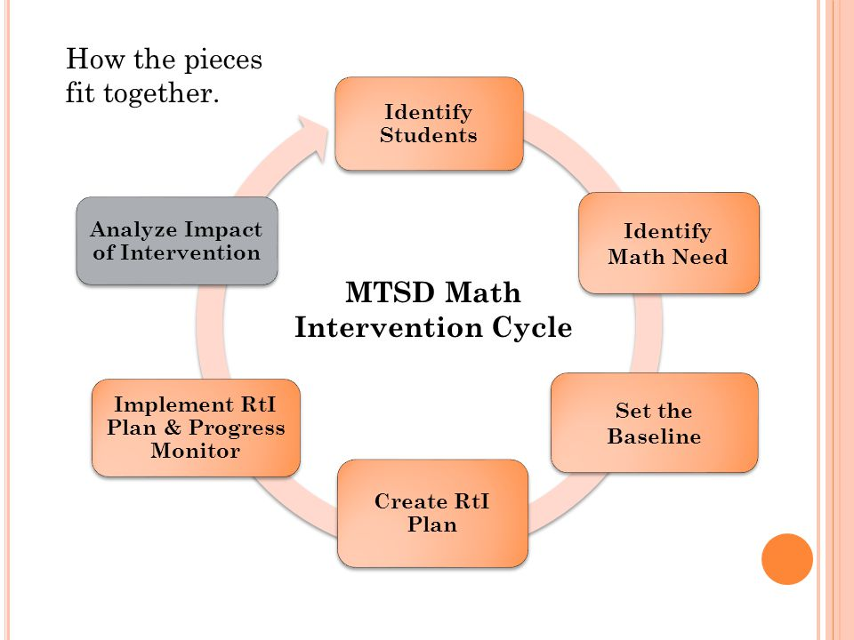 Identify Students Identify Math Need Create RtI Plan Set the Baseline Implement RtI Plan & Progress Monitor Analyze Impact of Intervention How the pieces fit together.