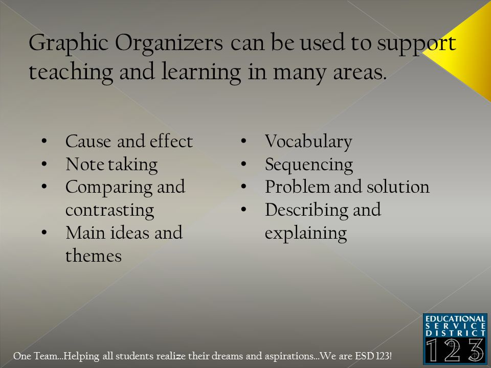 Graphic Organizers can be used to support teaching and learning in many areas.